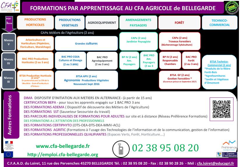 Formations du CFA de Bellegarde (45) Offre de formations au CFAAD45